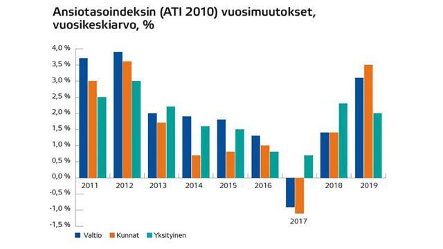 KVTES 2018–2019, voimassa 1.2.2018 lukien